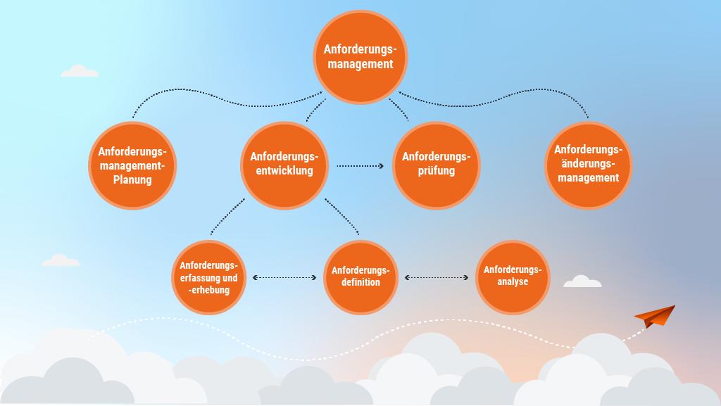 Ansatz für effektives Anforderungsmanagement