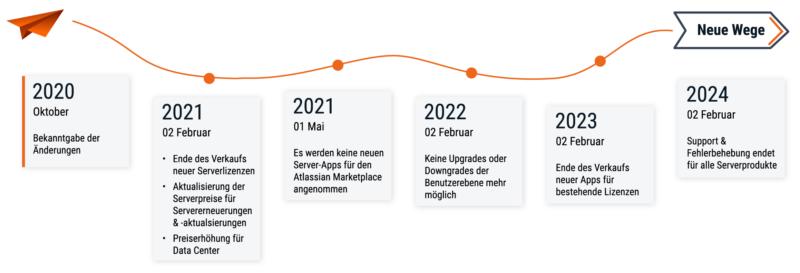 Atlassian Änderungen im Überblick